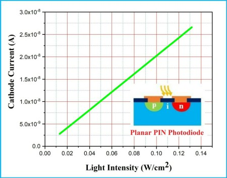 Simulation and Characterization of PIN Photodiode for
