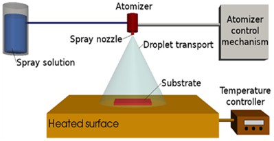 Influence of atomizing voltage on fluorine doped tin oxide via spray pyrolysis technique