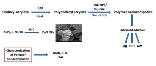 Multifunctional additive properties of acrylate based ZnO Nano composite for lubricating oil