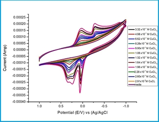 Interaction Parameters for CuCl2 Plus Orange G (OG) at 19.1oC Using Carbon Glassy Electrode (CGE) in KCl Aqueous Solutions