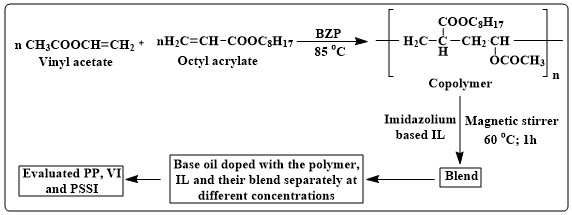 Synergistic effect of ionic liquid on additive performance of octyl acrylate-vinyl acetate copolymer and their comparison when added to lube oil