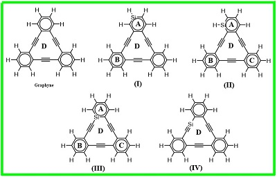 Theoretical insights of the electronic structures, conductivity, and aromaticiy of Graphyne and Si-doped Graphynes