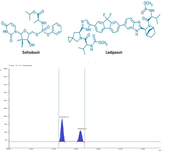 """Development of validated specific stability-indicating HPTLC method for the simultaneous determination of Ledipasvir and Sofosbuvir in fixed dose tablet formulation"""