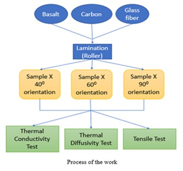 Study on thermal and mechanical characteristics of different composite materials for thermal insulating applications