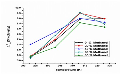 Conductometric study on the benzoic acid in water+methanol systems at different solution temperatures