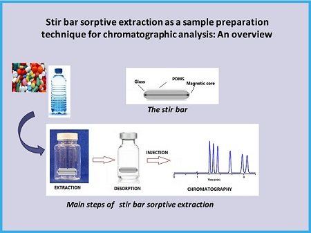 Stir bar sorptive extraction as a sample preparation technique for chromatographic analysis: An overview
