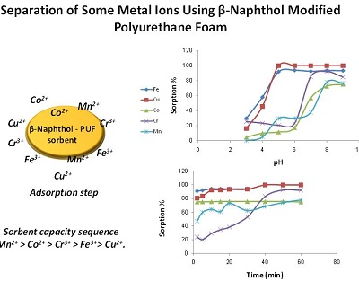 Separation of Some Metal Ions Using β-Naphthol Modified Polyurethane Foam