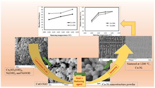 An investigation on sintering behavior of nanostructured Cu-10, 20 wt. % Ni alloy powders