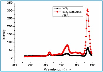 Effect of Aloe vera on synthesis of nano Tin (iv) oxide