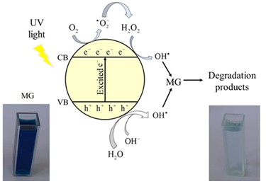 Photocatalytic degradation of malachite green dye under UV light irradiation using calcium-doped ceria nanoparticles