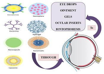 RECENT RESEARCH INNOVATIONS IN DRUG DELIVERY 'THROUGH AND TO' OCULAR ROUTE