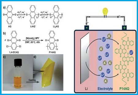 Polymer-based Material for Lithium-Ion Batteries: Structure