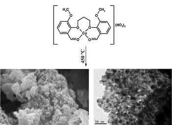 Synthesis, Characterization and Optical Properties of Co3O4 Nanoparticles