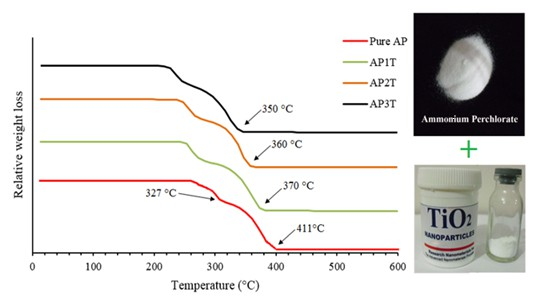 Thermal decomposition of ammonium perchlorate-commercial nano-TiO2 mixed powder