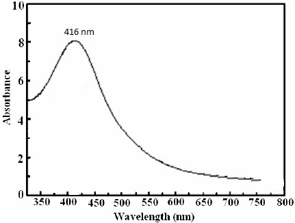 Fig. 1. UV–visible absorption spectra of reduction of silver ions to silver nanoparticles
